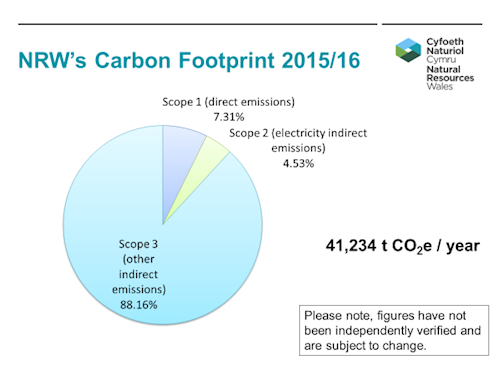 NRW carbon footprint 2015 - 16