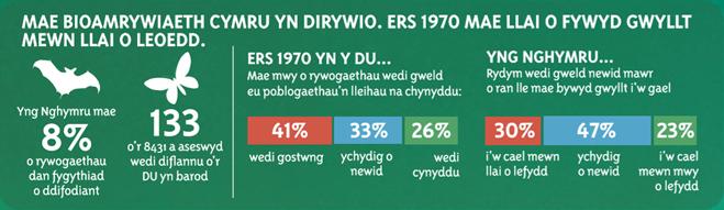 Mae bioamrywiaeth Cymru yn dirywio. Ers 1970 mae llai o fywyd gwyllt mewn llai o leoedd. Yng Nghymru mae 8% o rywogaethau dan fygythiad o ddifodiant. 133 o'r 8431 a aseswyd wedi diflannu o'r DU un barod.