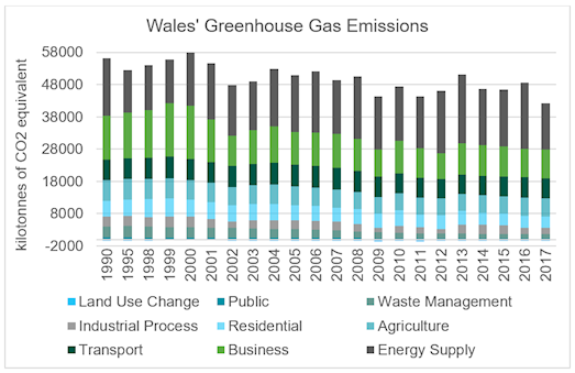 Emissions of Greenhouse Gases originating from within Wales are shown on a stacked bar chart. Annual Emissions in kilotonnes of carbon dioxide equivalent are shown for 1990, 1995 , and each year from 1998 to 2017. Sectors emitting are Industrial Processes, transport, public, residential, business, waste management, agriculture and energy supply. Land use Change has a small negative annual emission. The total green house gases emitted from these sectors in Wales have reduced from  55730 kilotonnes of carbon dioxide equivalent in 1990 to 41747 kilotonnes of carbon dioxide equivalent in 2017