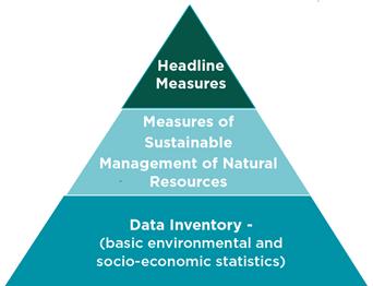 Information pyramid Eng