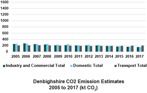 Bar chart displaying C02 emissions from 2005 to 2017 in Denbighshire