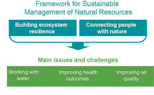 Infographic displaying how the themes in South Central Area statement connect with the framework for sustainable management of natural resources and the main issues and challenges it comes with.