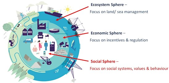 Ecosystem, economic and social spheres